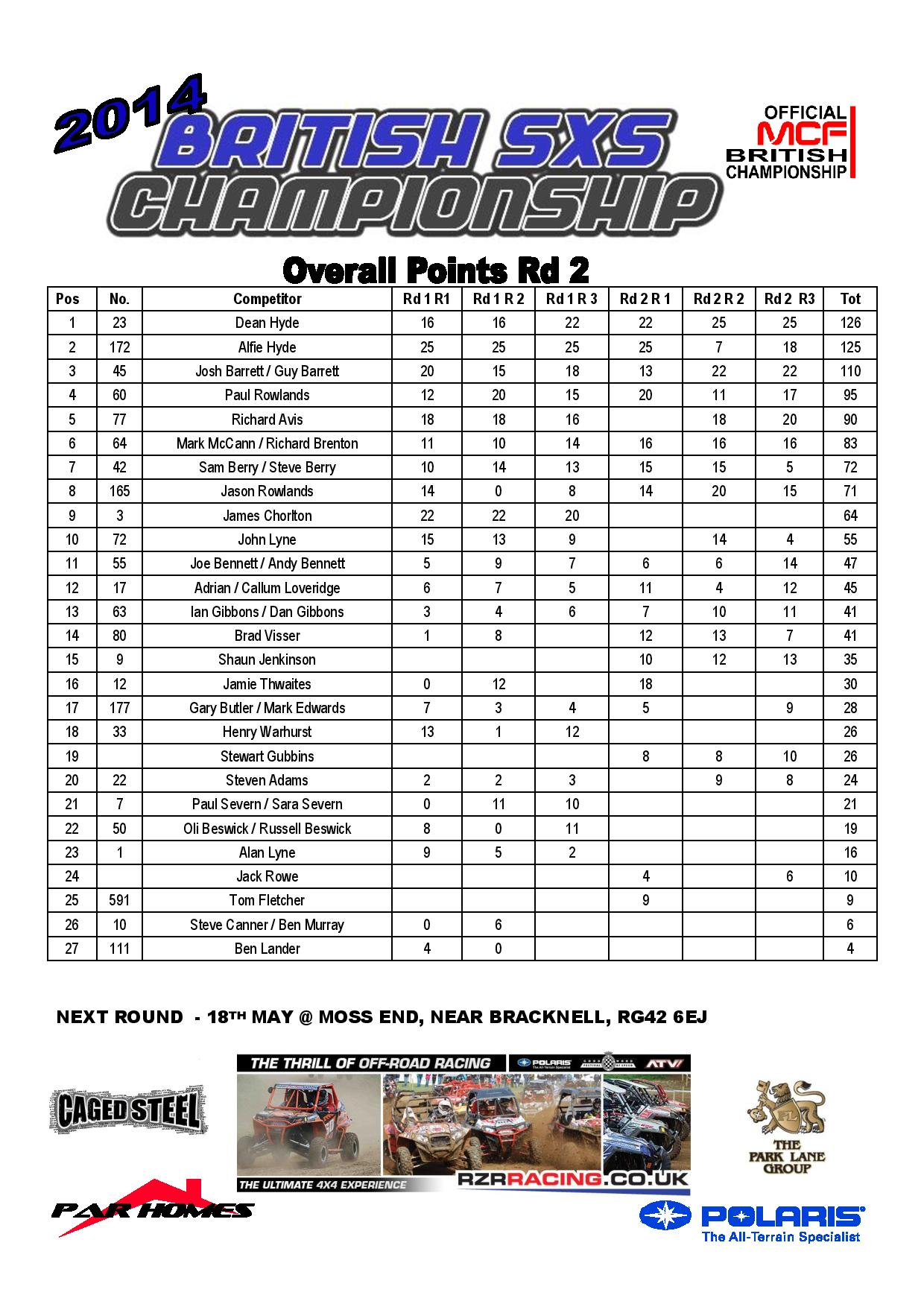 Round 2 overall points pdf-page-001